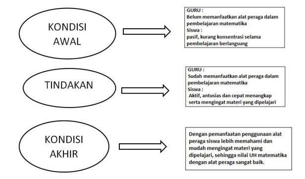 Skema Pembelajaran